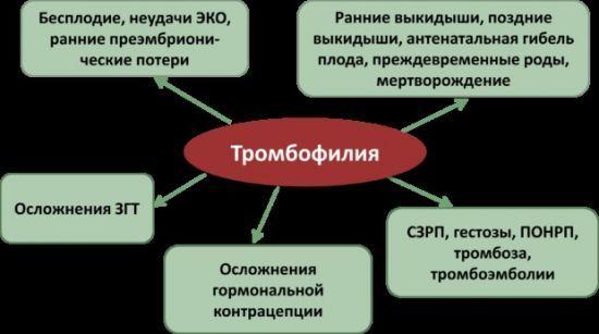 Анализ крови РФМК - что это, расшифровка коагулограммы РФМК