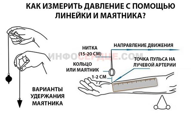 Где можно измерять артериальное давление?