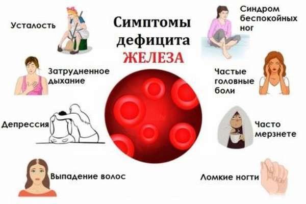 Гемоглобин 80 у женщины: причины, что делать