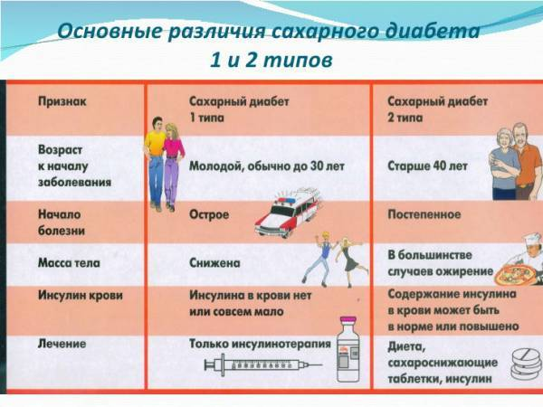 Первые признаки и симптомы сахарного диабета