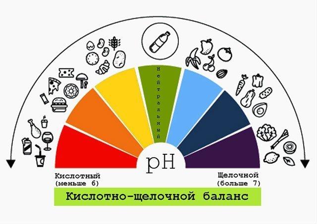 Как определить pH крови. PH крови человека: норма и отклонения