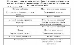 Пиявки на копчик - применение гирудотерапии для женщин и мужчин