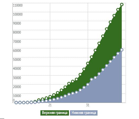 Расшифровка анализа ХГЧ при беременности: таблицы со значениями