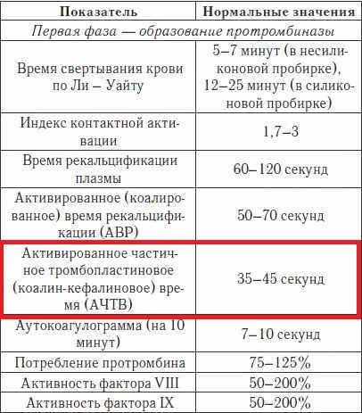 Анализ крови на АЧТВ – Что значит если АЧТВ повышен или понижен — Медицинский женский центр в Москве
